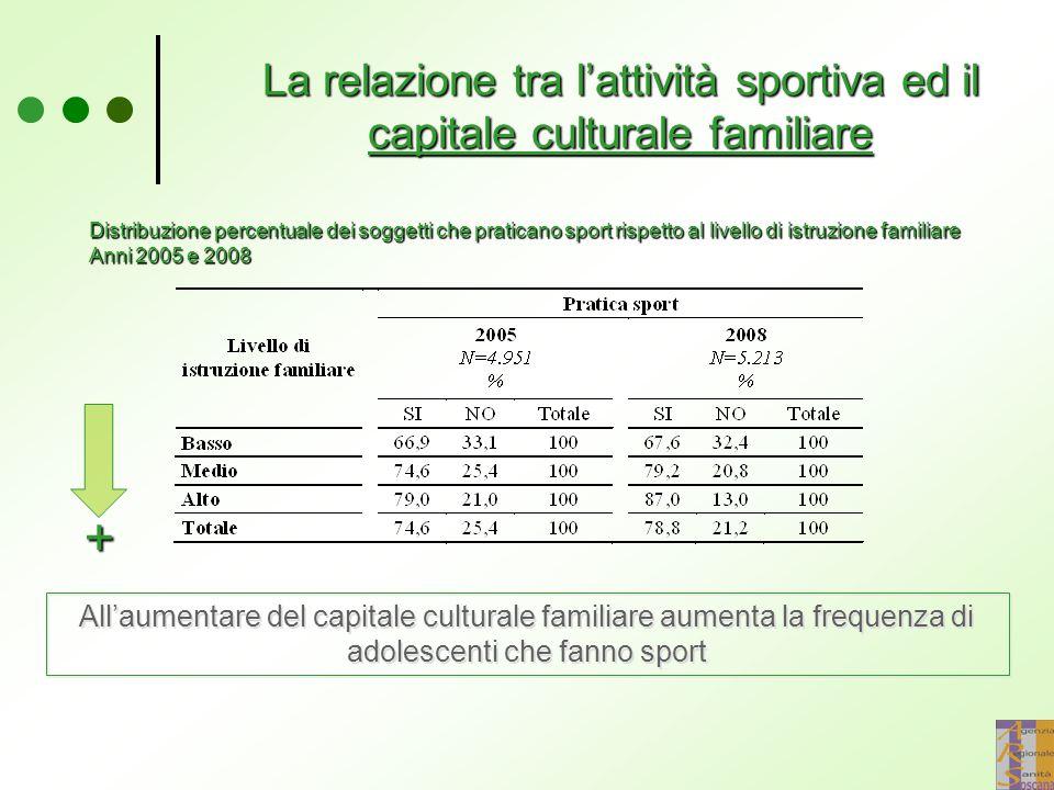 La relazione tra l'attività sportiva ed il capitale culturale familiare