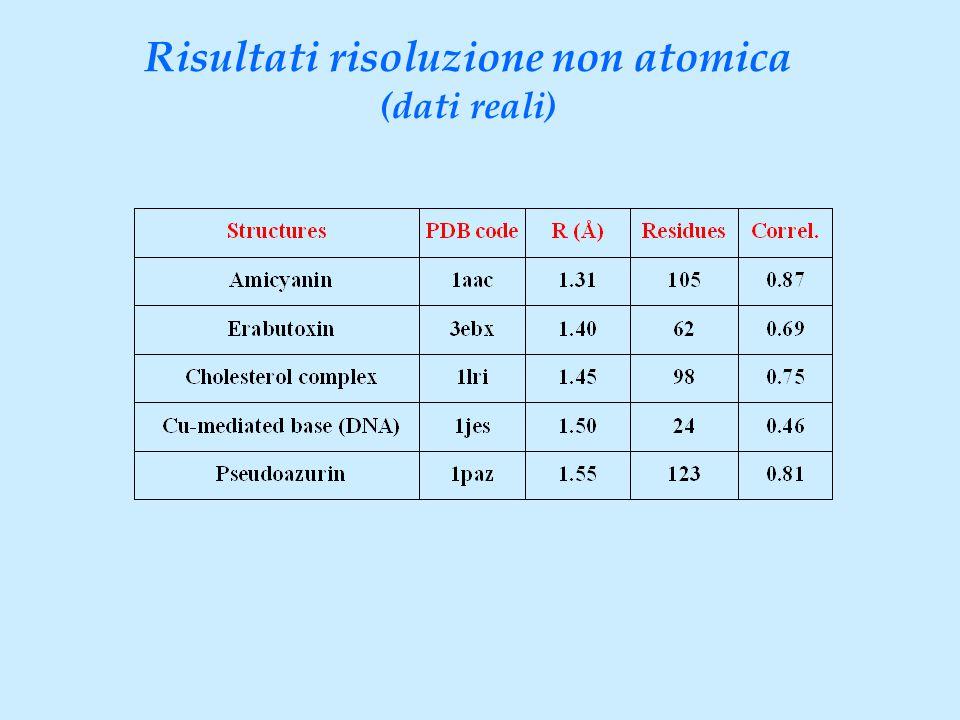 Risultati risoluzione non atomica (dati reali)