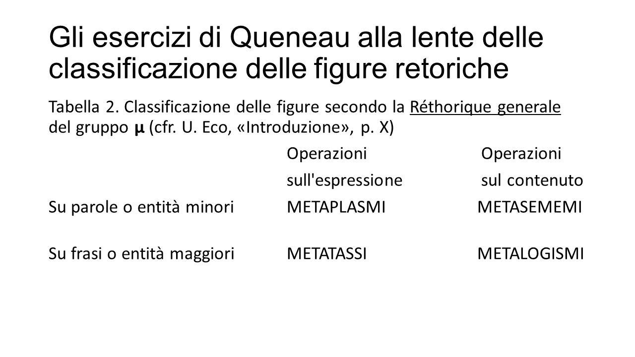 Gli esercizi di Queneau alla lente delle classificazione delle figure retoriche
