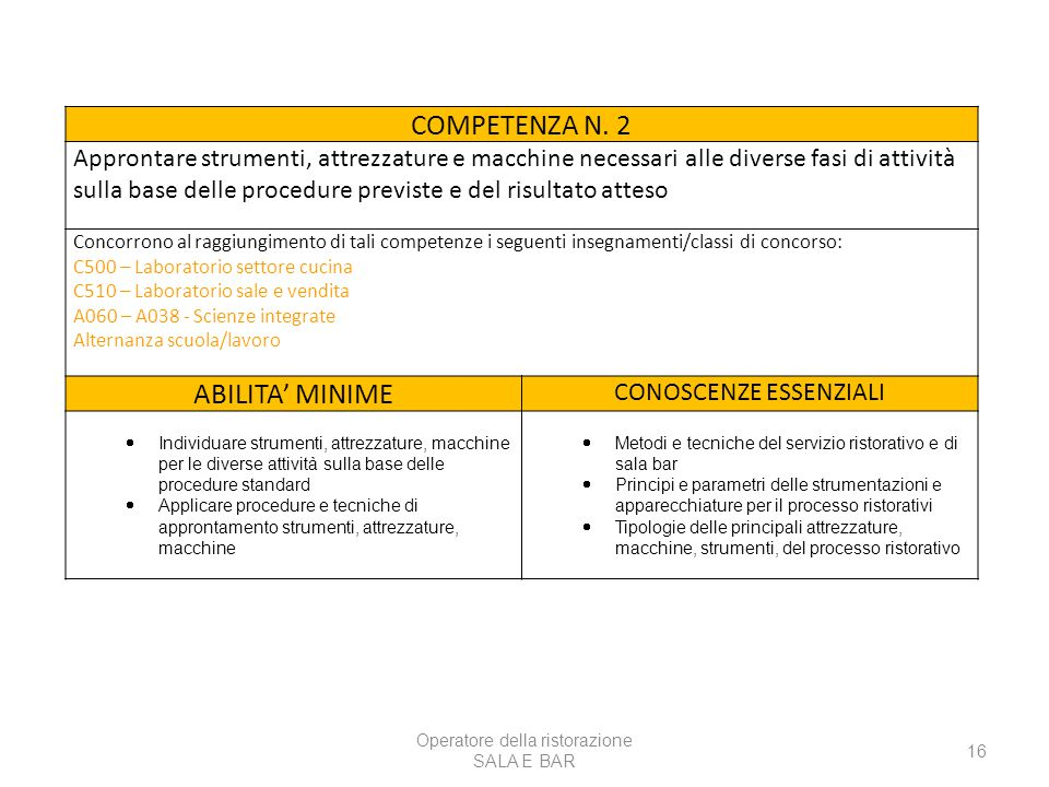 COMPETENZA N. 2 ABILITA' MINIME