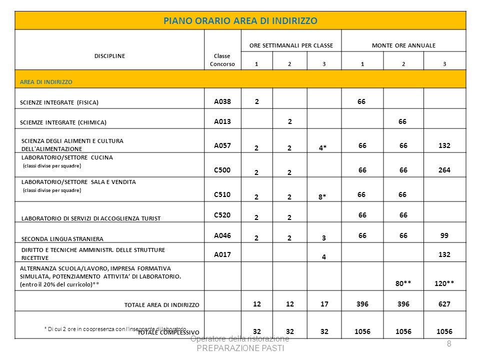 PIANO ORARIO AREA DI INDIRIZZO ORE SETTIMANALI PER CLASSE