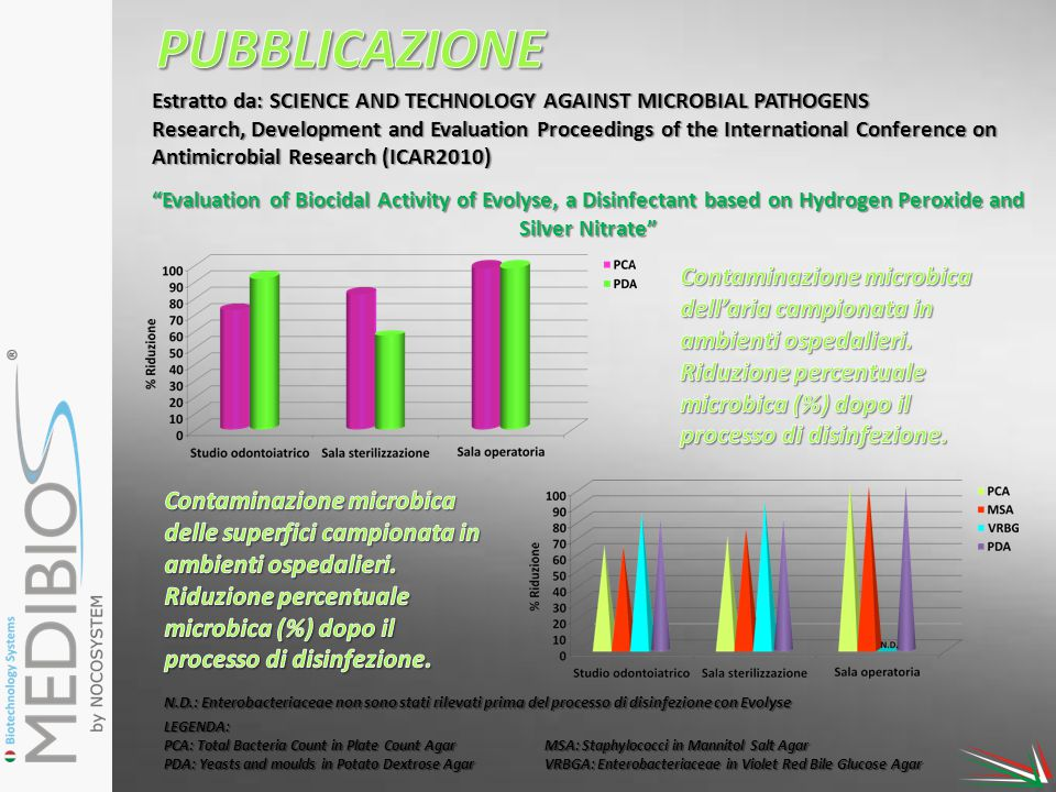 PUBBLICAZIONE Estratto da: SCIENCE AND TECHNOLOGY AGAINST MICROBIAL PATHOGENS.