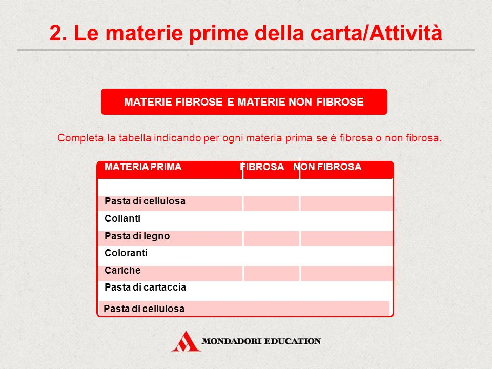 2. Le materie prime della carta/Attività