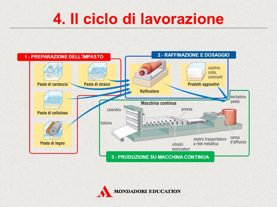 4. Il ciclo di lavorazione