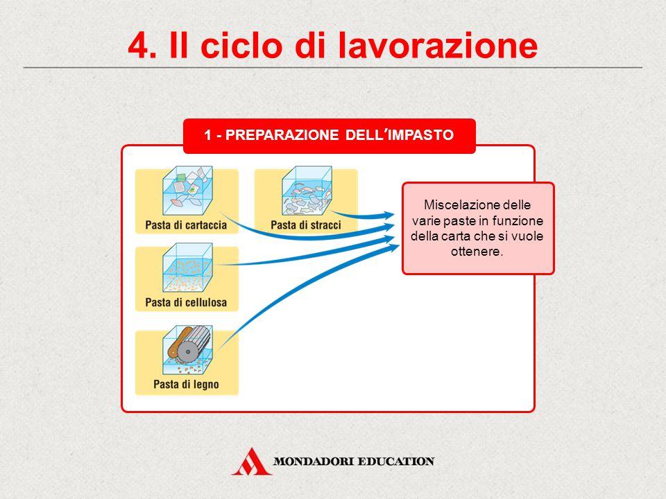 4. Il ciclo di lavorazione 1 - PREPARAZIONE DELL'IMPASTO