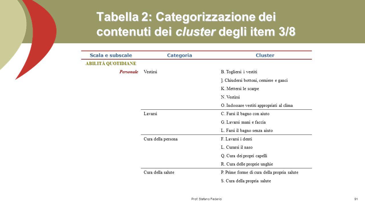 Tabella 2: Categorizzazione dei contenuti dei cluster degli item 3/8