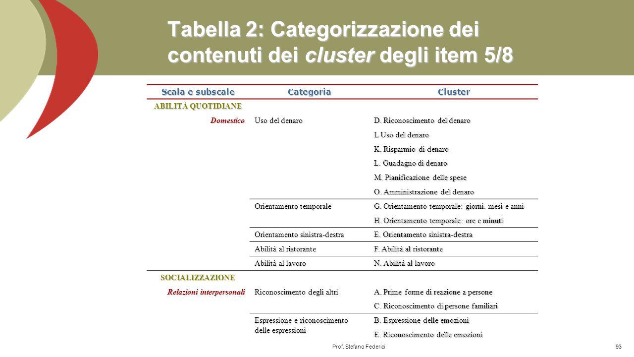 Tabella 2: Categorizzazione dei contenuti dei cluster degli item 5/8