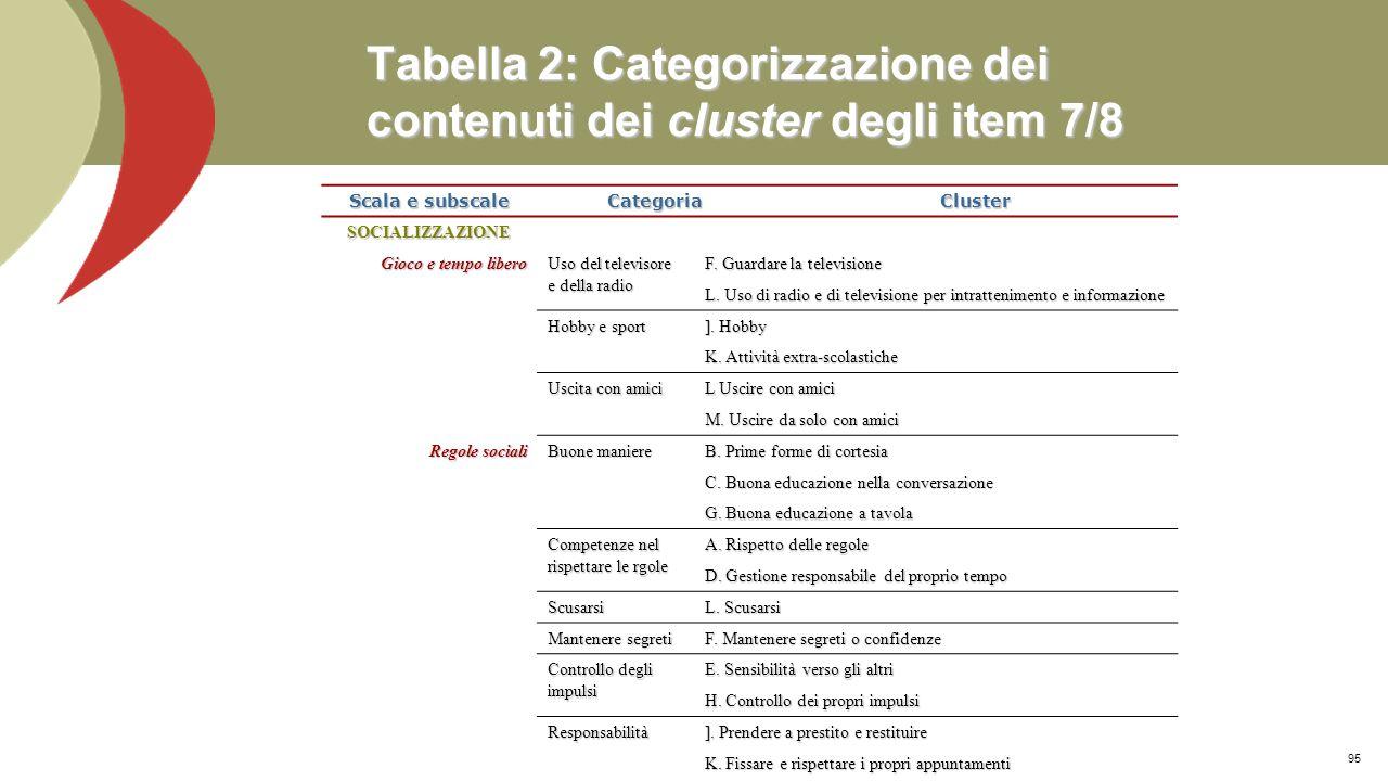 Tabella 2: Categorizzazione dei contenuti dei cluster degli item 7/8