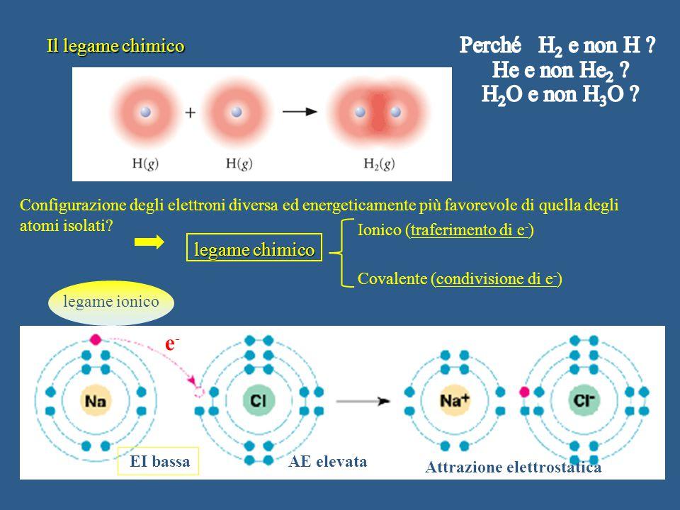 Attrazione elettrostatica