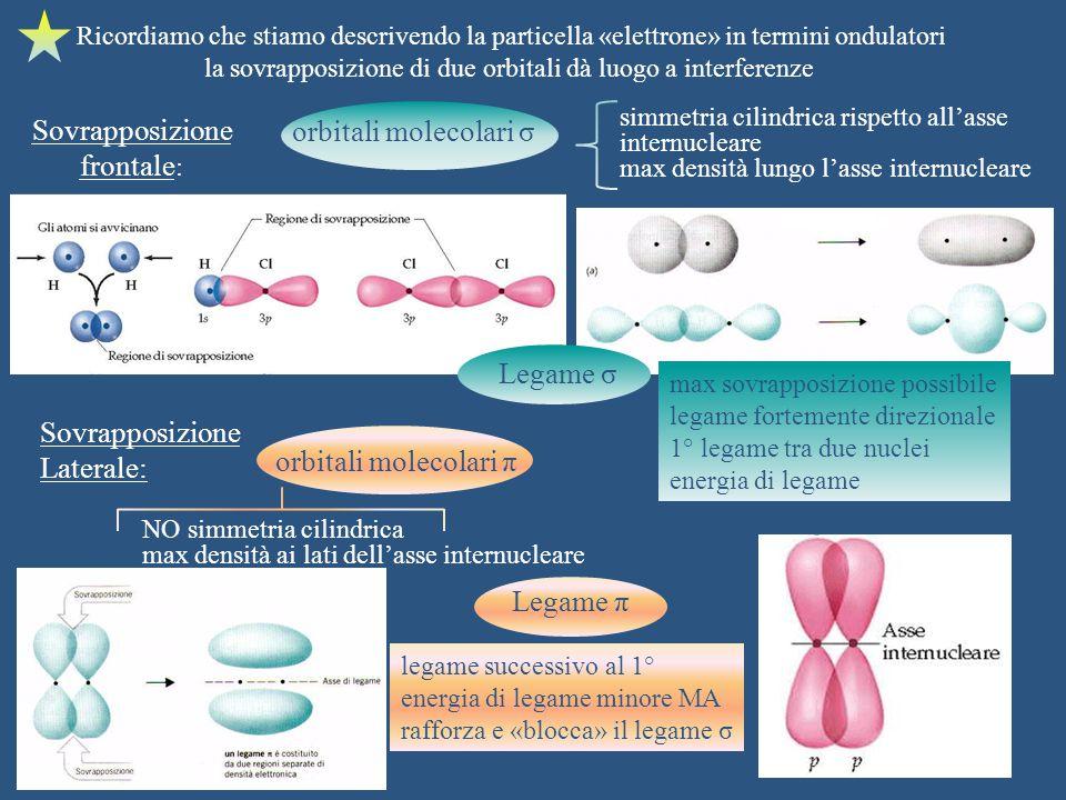 la sovrapposizione di due orbitali dà luogo a interferenze