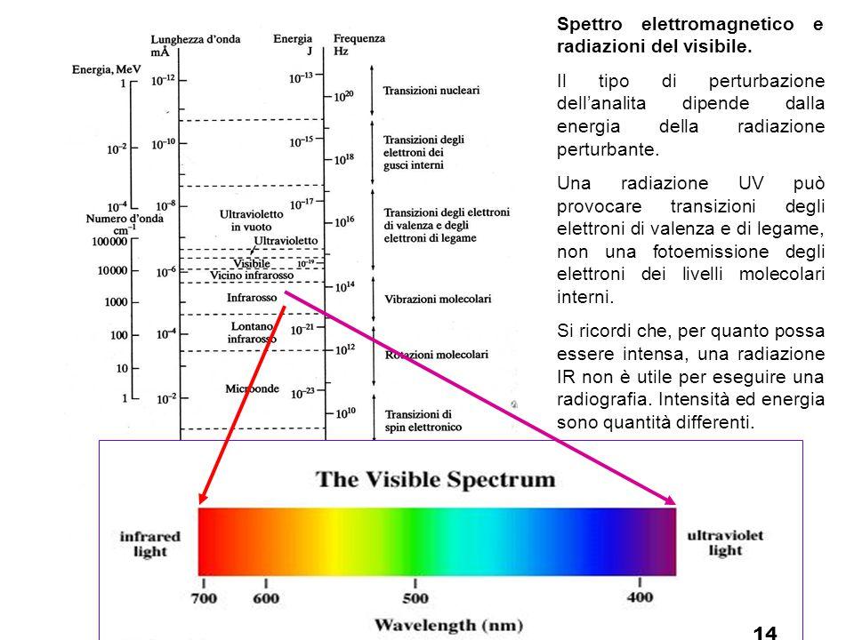 Spettro elettromagnetico e radiazioni del visibile.