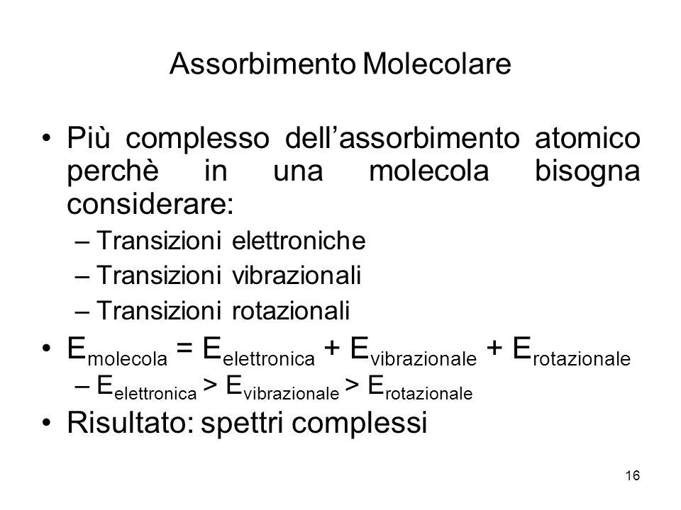 Assorbimento Molecolare