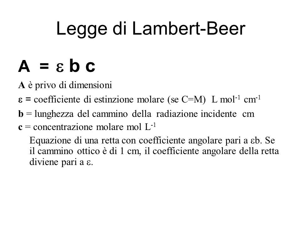 Legge di Lambert-Beer A =  b c A è privo di dimensioni