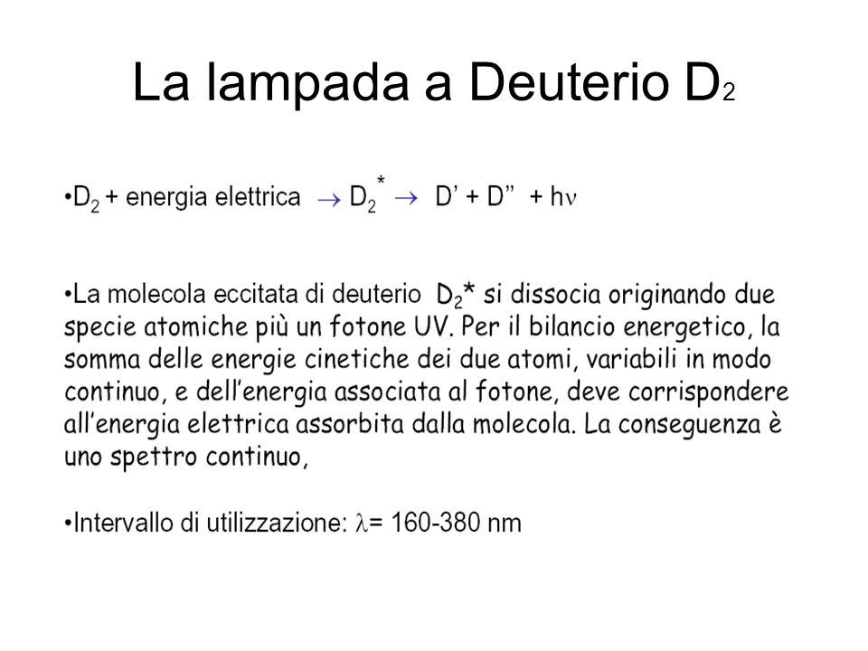 La lampada a Deuterio D2