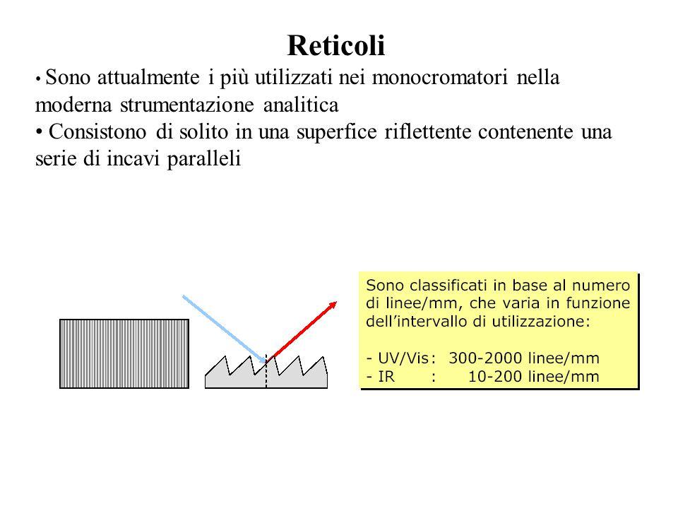Reticoli • Sono attualmente i più utilizzati nei monocromatori nella moderna strumentazione analitica.