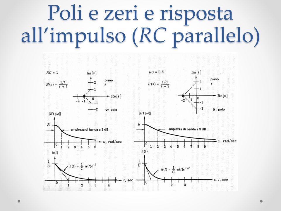 Poli e zeri e risposta all'impulso (RC parallelo)