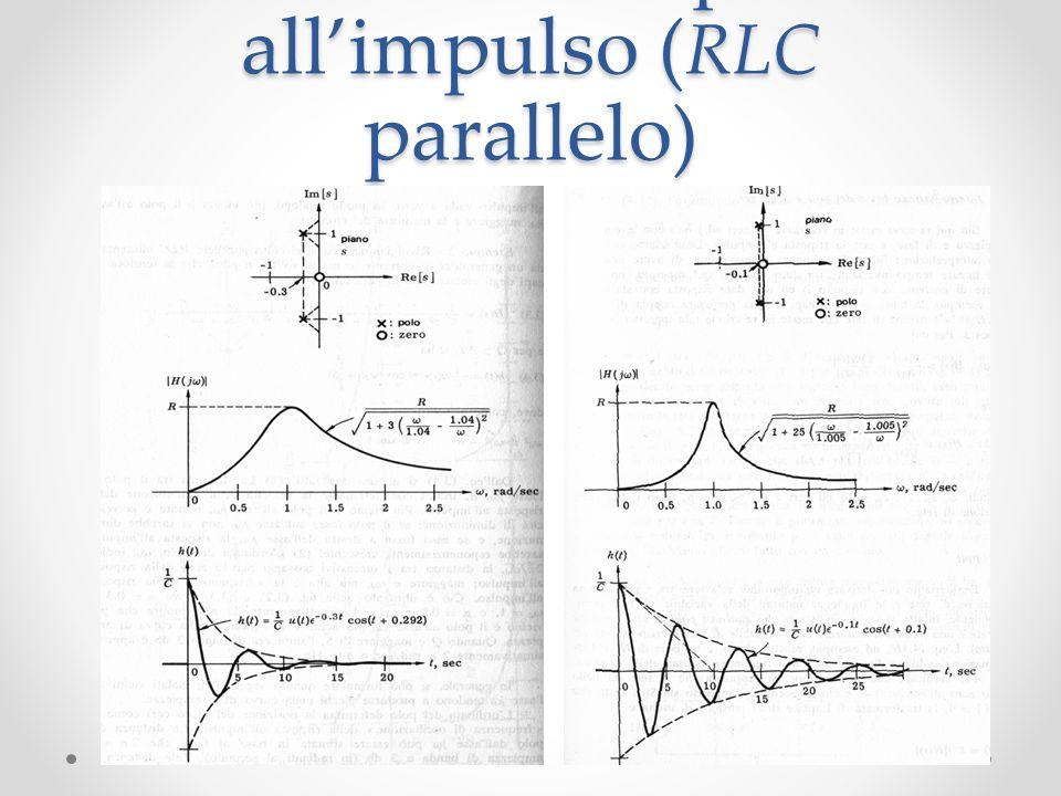 Poli e zeri e risposta all'impulso (RLC parallelo)