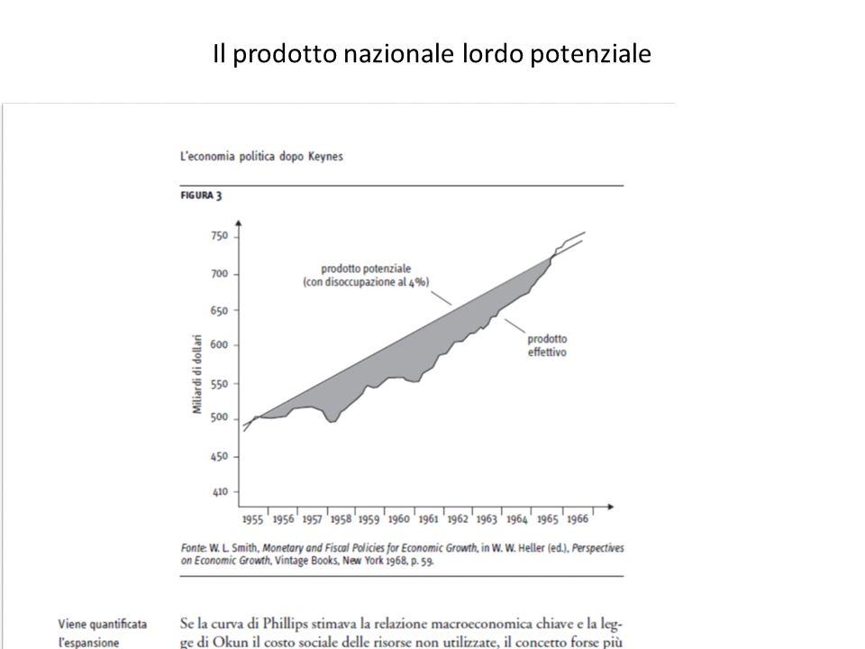 Il prodotto nazionale lordo potenziale