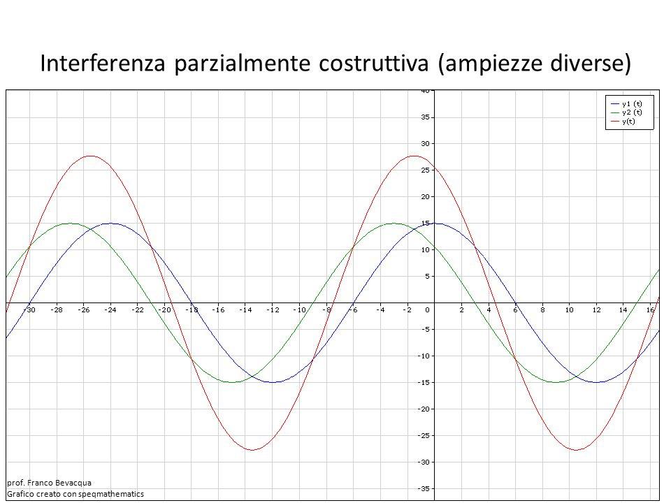 Interferenza parzialmente costruttiva (ampiezze diverse)