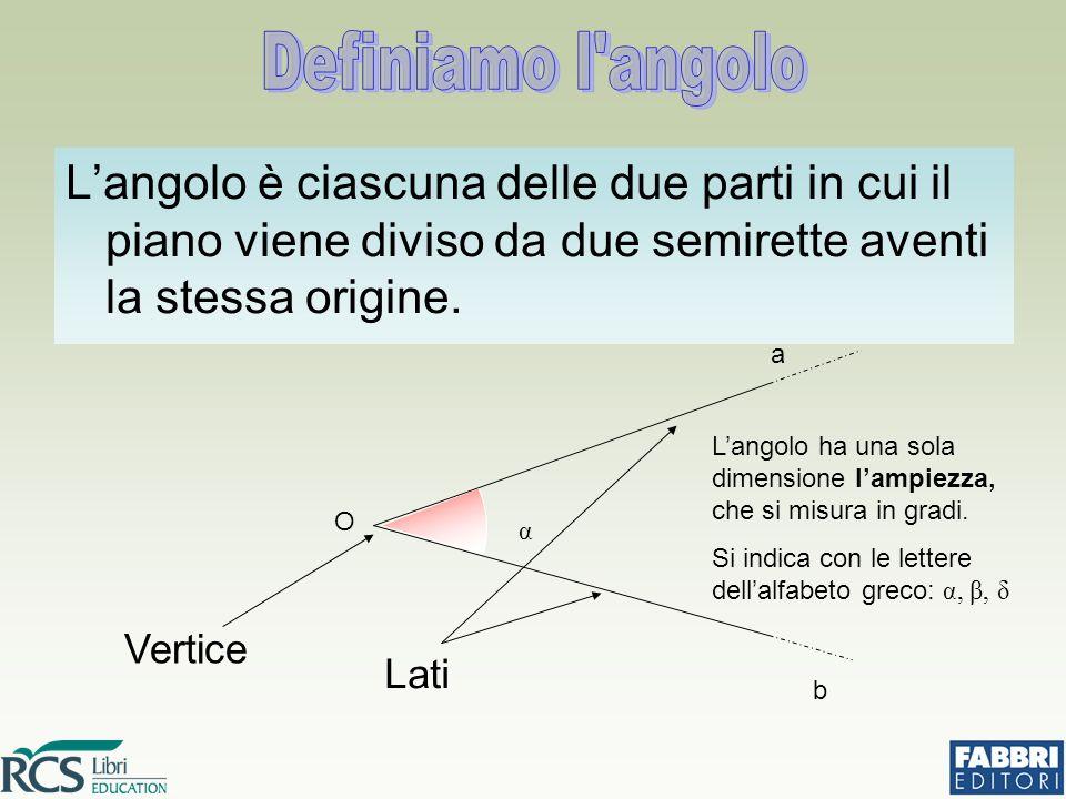 Definiamo l angolo L'angolo è ciascuna delle due parti in cui il piano viene diviso da due semirette aventi la stessa origine.