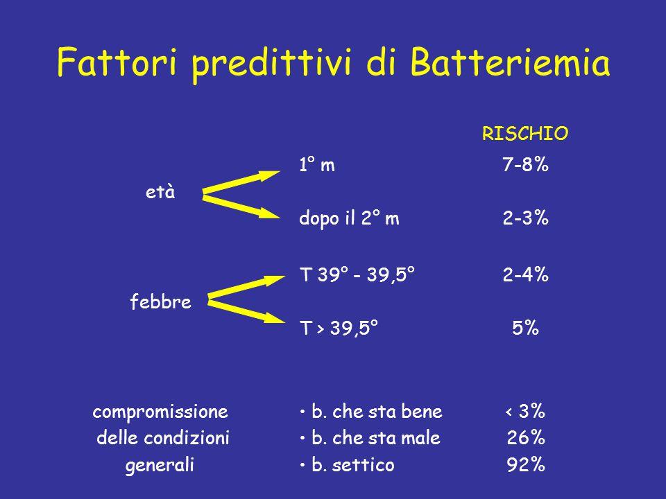 Fattori predittivi di Batteriemia