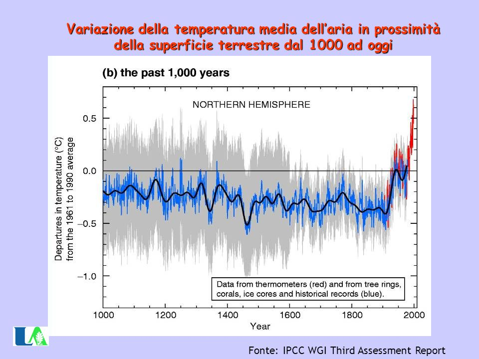 Variazione della temperatura media dell'aria in prossimità