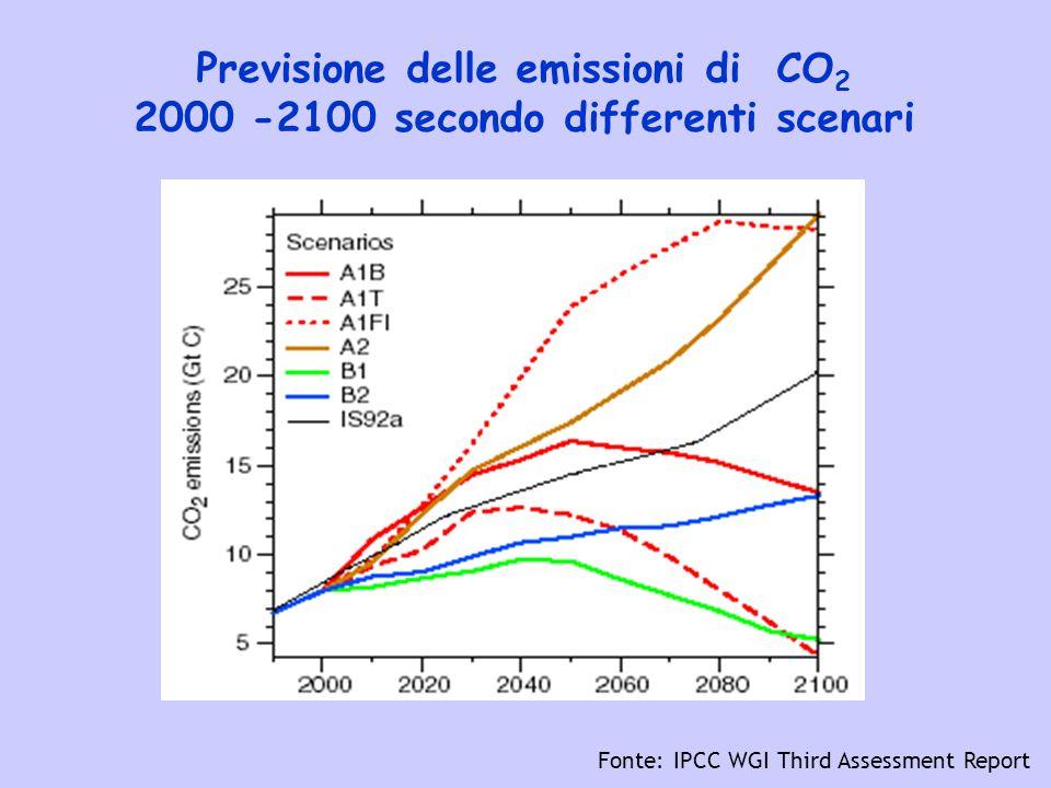Previsione delle emissioni di CO2