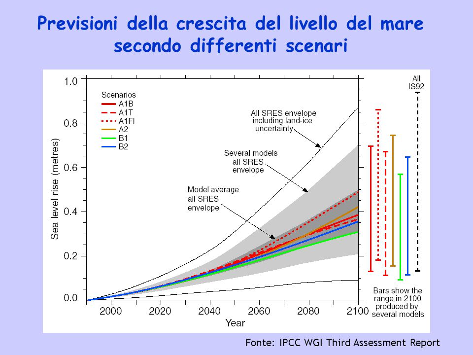 Previsioni della crescita del livello del mare secondo differenti scenari