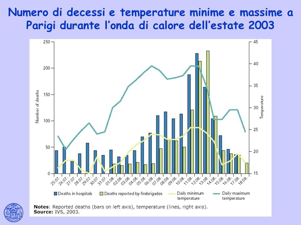 Numero di decessi e temperature minime e massime a Parigi durante l'onda di calore dell'estate 2003