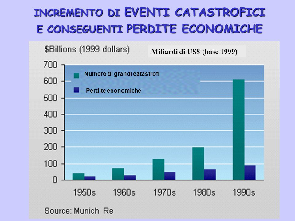INCREMENTO DI EVENTI CATASTROFICI E CONSEGUENTI PERDITE ECONOMICHE