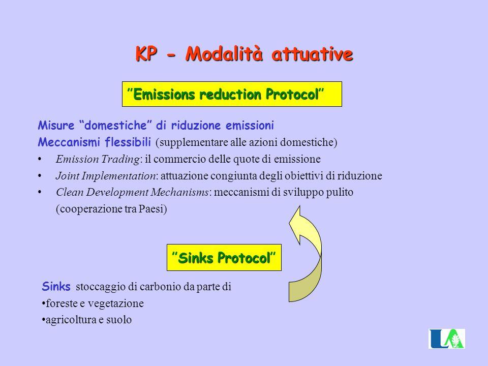 KP - Modalità attuative