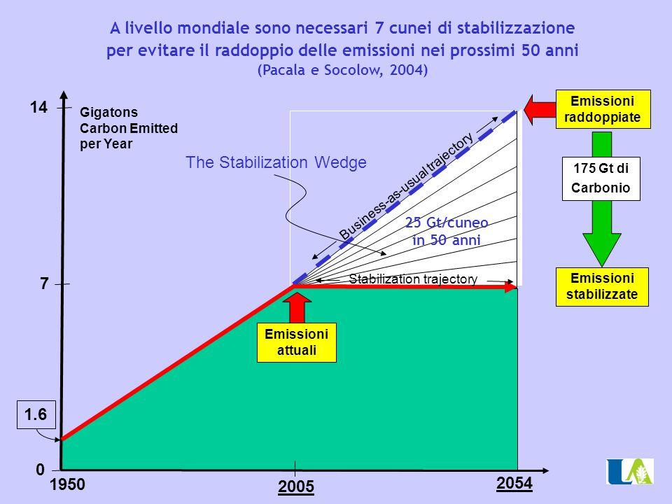 Emissioni raddoppiate Emissioni stabilizzate
