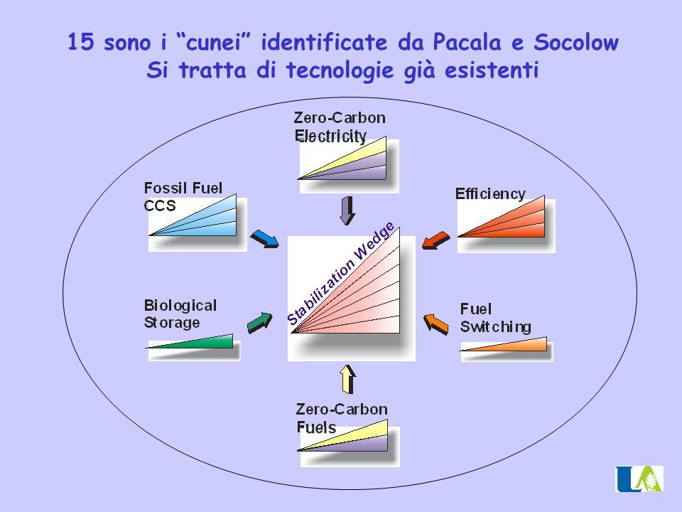 15 sono i cunei identificate da Pacala e Socolow
