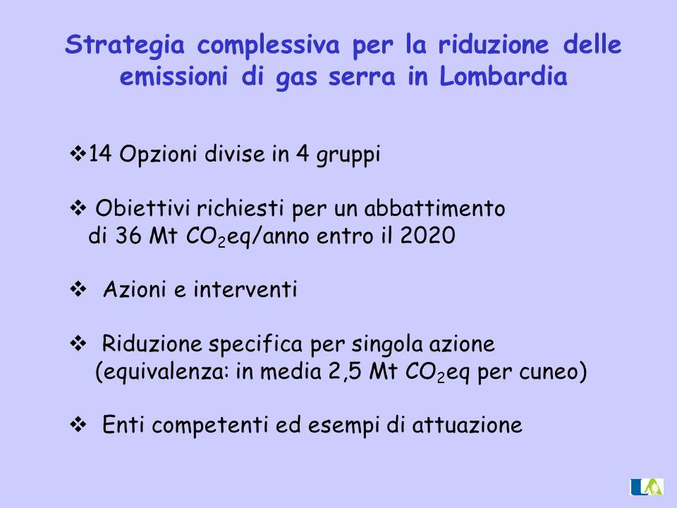 Strategia complessiva per la riduzione delle emissioni di gas serra in Lombardia