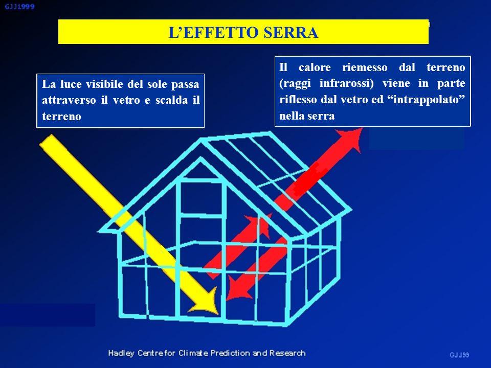 L'EFFETTO SERRA Il calore riemesso dal terreno (raggi infrarossi) viene in parte riflesso dal vetro ed intrappolato nella serra.