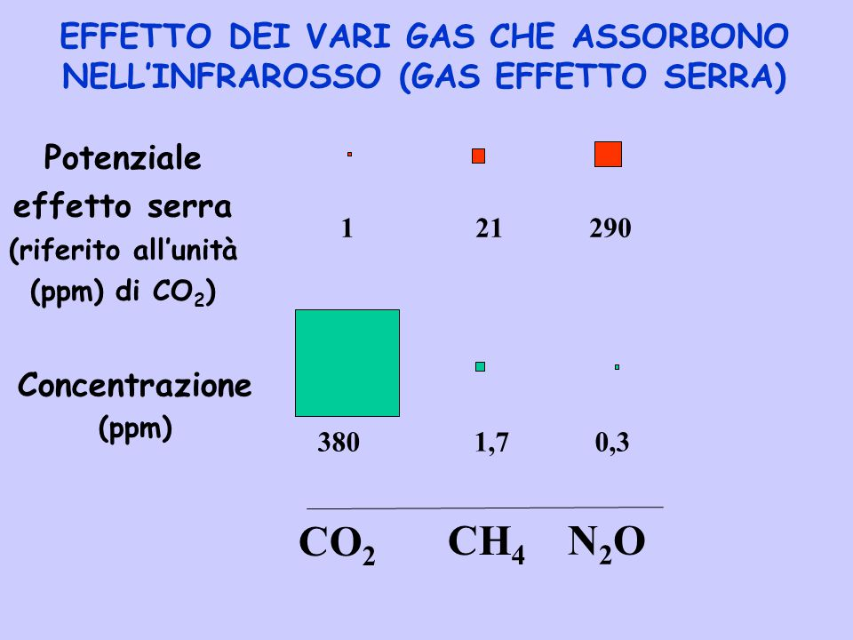 EFFETTO DEI VARI GAS CHE ASSORBONO NELL'INFRAROSSO (GAS EFFETTO SERRA)