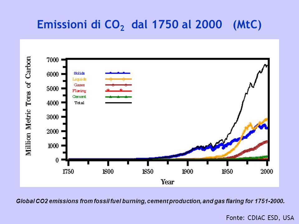 Emissioni di CO2 dal 1750 al 2000 (MtC)