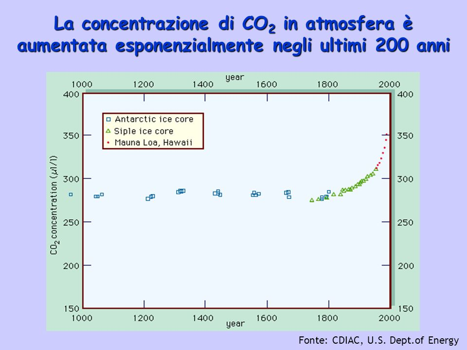 La concentrazione di CO2 in atmosfera è aumentata esponenzialmente negli ultimi 200 anni