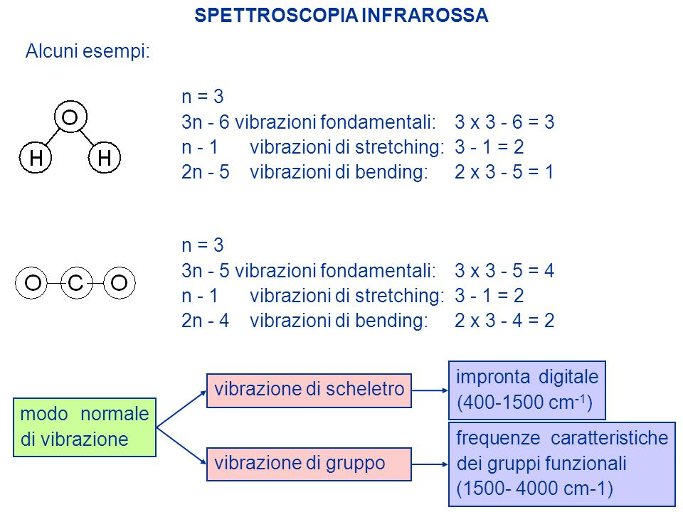 SPETTROSCOPIA INFRAROSSA