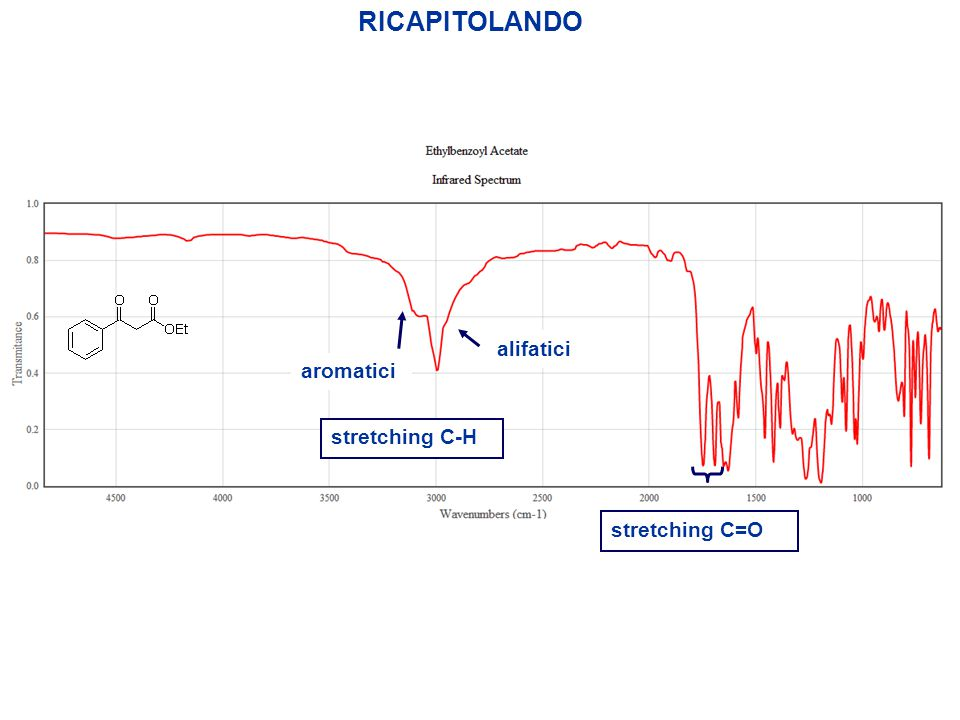 RICAPITOLANDO alifatici aromatici stretching C=O stretching C-H