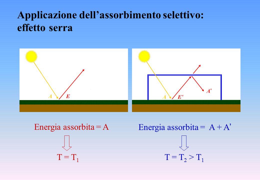 Applicazione dell'assorbimento selettivo: effetto serra