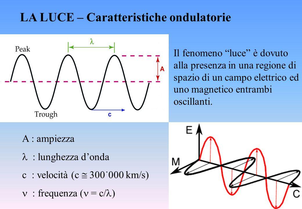 LA LUCE – Caratteristiche ondulatorie