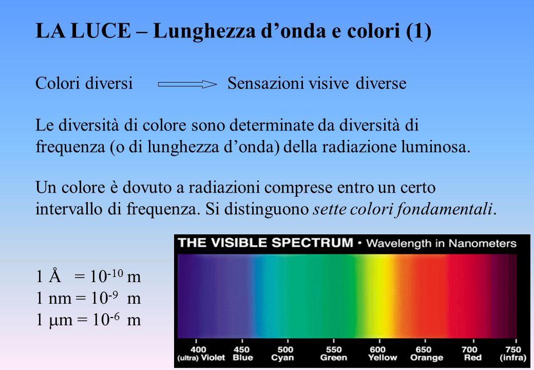 LA LUCE – Lunghezza d'onda e colori (1)