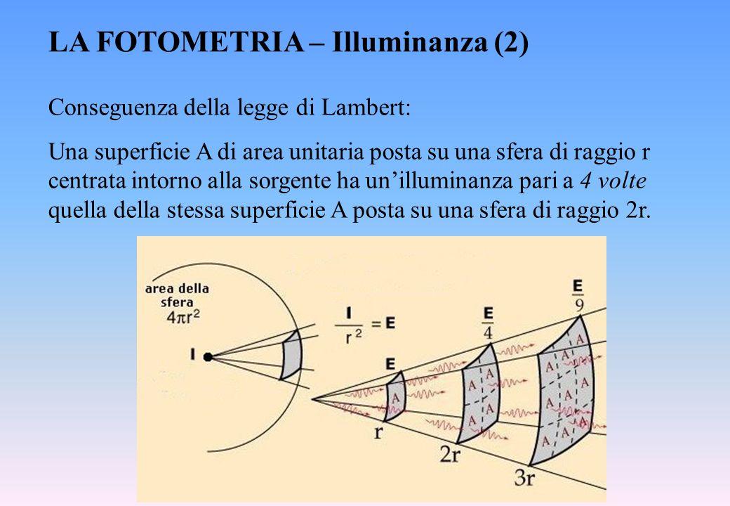 LA FOTOMETRIA – Illuminanza (2)