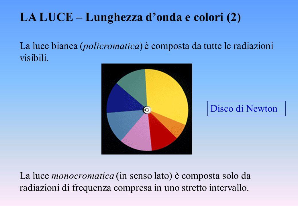 LA LUCE – Lunghezza d'onda e colori (2)