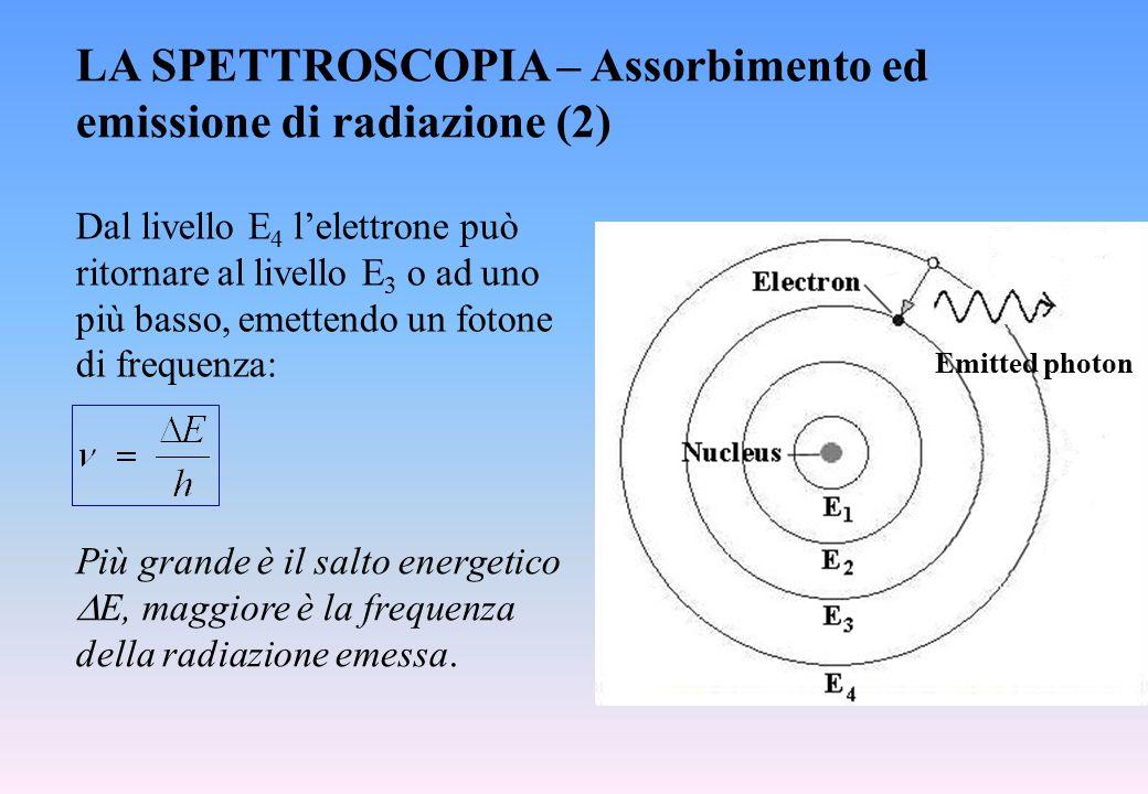 LA SPETTROSCOPIA – Assorbimento ed emissione di radiazione (2)