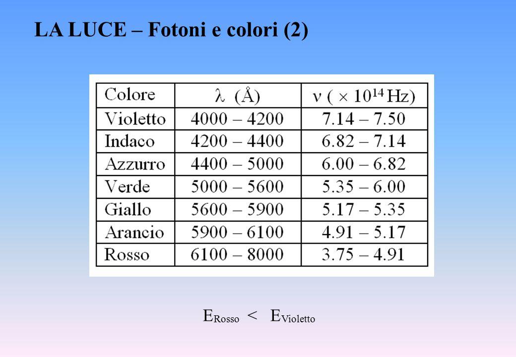 LA LUCE – Fotoni e colori (2)