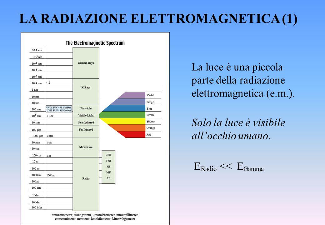 LA RADIAZIONE ELETTROMAGNETICA (1)