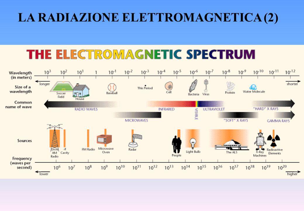 LA RADIAZIONE ELETTROMAGNETICA (2)