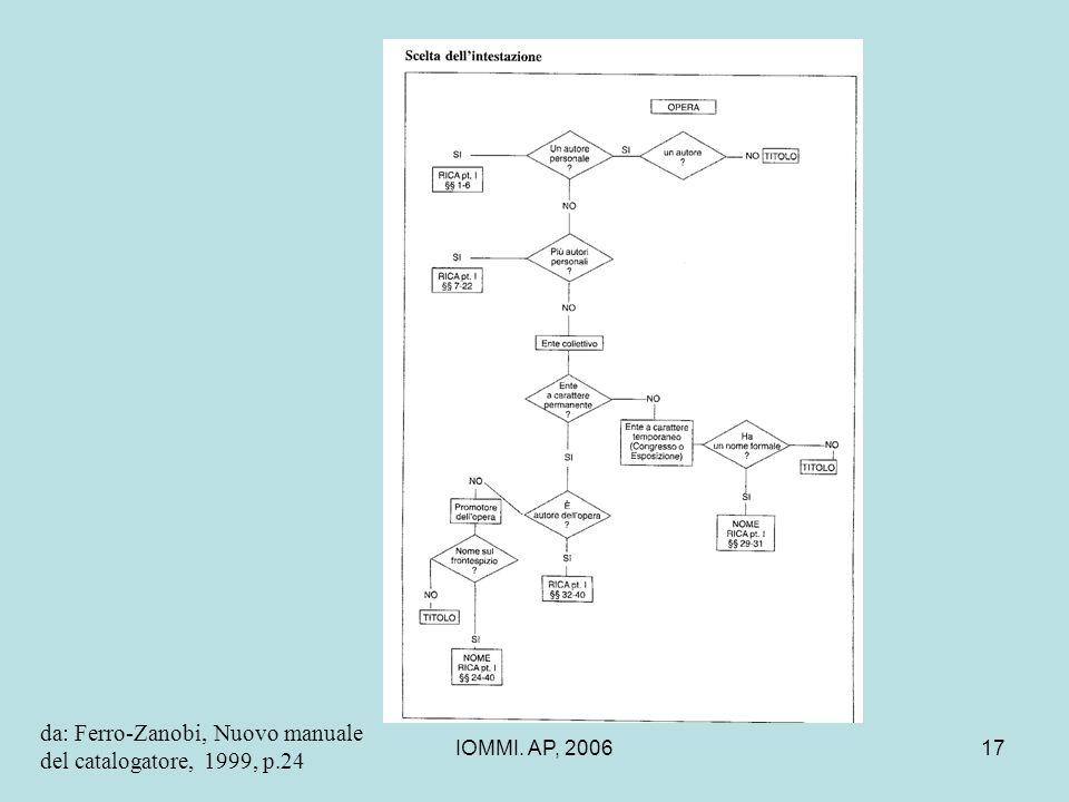 da: Ferro-Zanobi, Nuovo manuale del catalogatore, 1999, p.24